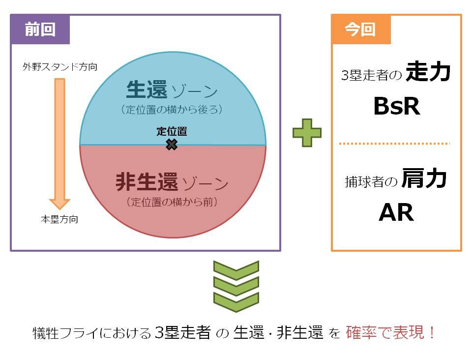 図1:前回コラムと今回コラムの概要