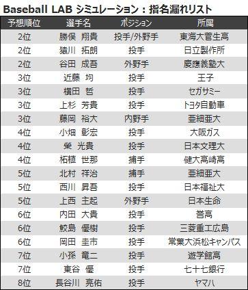ドラフト 指名 予想 巨人 【2021】ドラフトの指名予想や注目候補選手の評価一覧とまとめ!