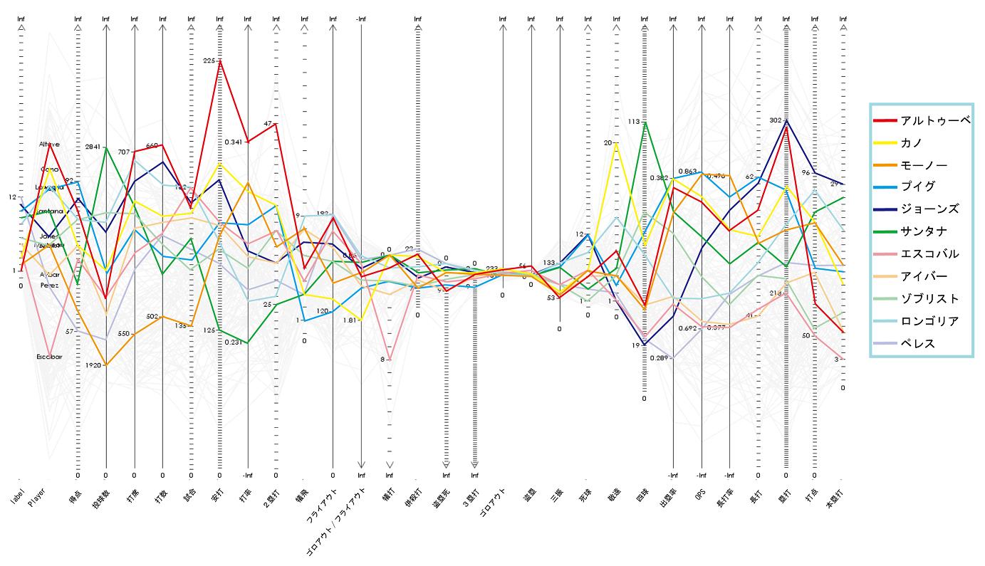 図1:2014年MLB規定打席到達者の打撃成績を示すTextilePlot